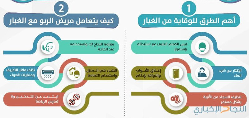 الوقاية من الغبار