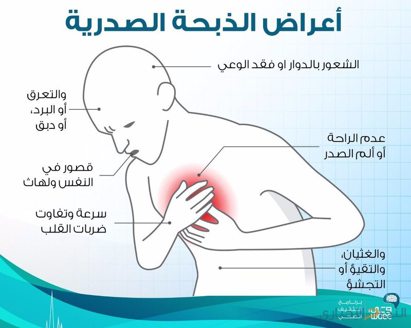 أعراض الذبحة الصدرية